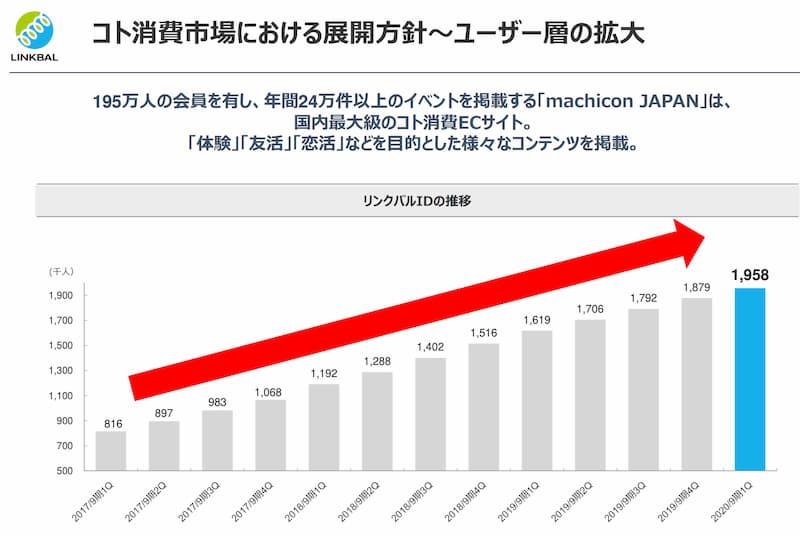 リンクバル決算説明資料(街コンジャパン)